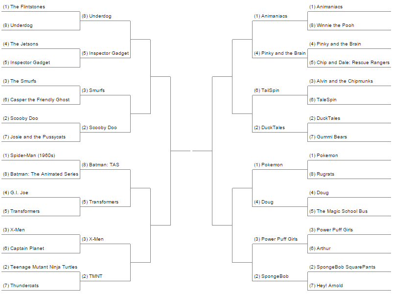 Cartoon Theme Song March Madness Round 2